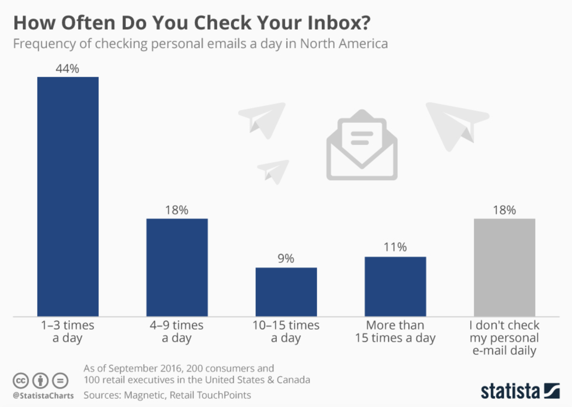Frequency of checking personal email stats