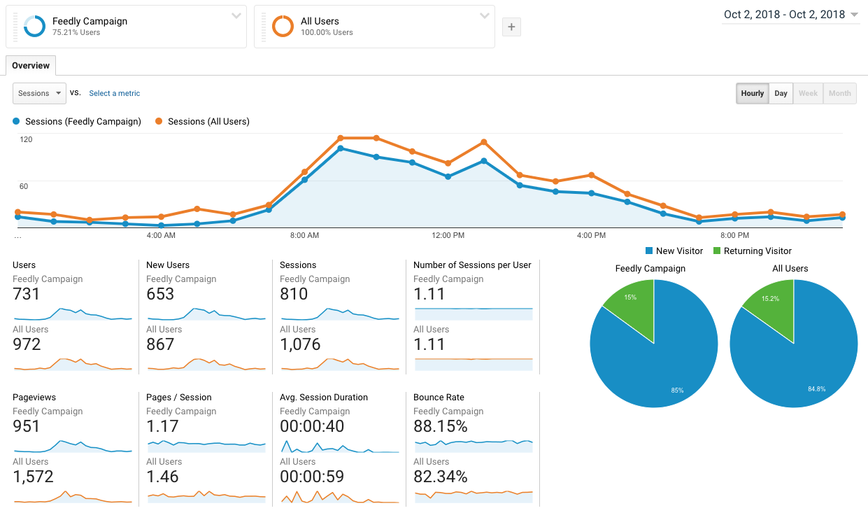 syndicated content google analytics