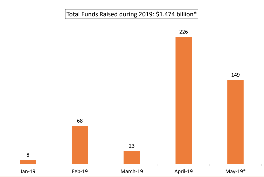 total funds raised during 2019