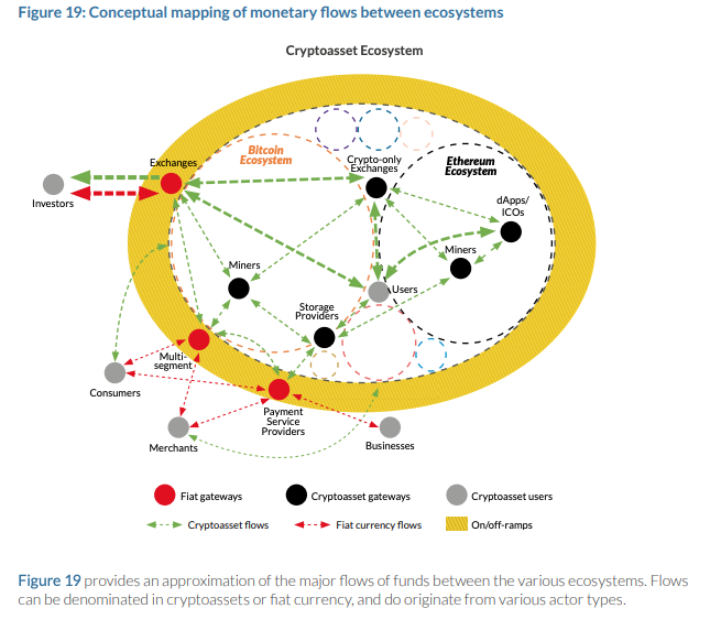 conceptual mapping of monetary flows
