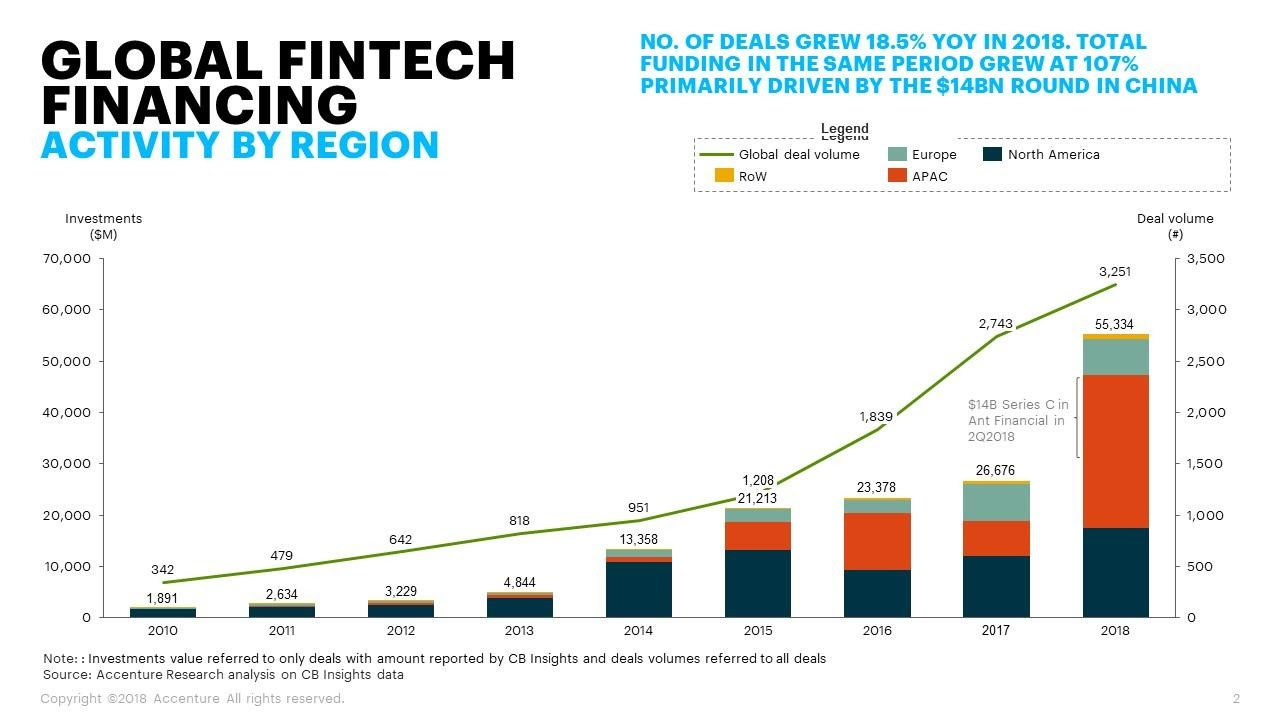 global fintech financing