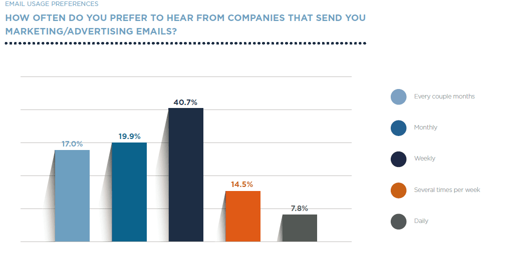 Marketing email preferences chart