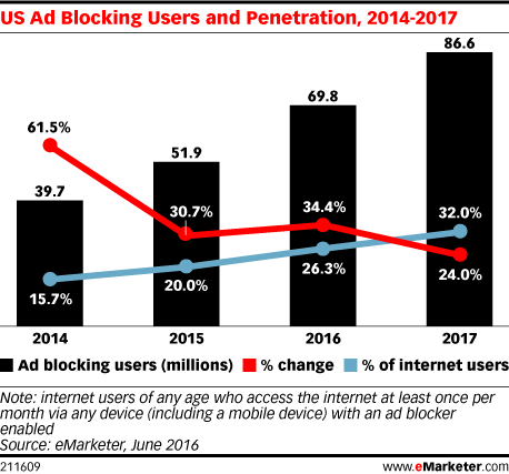 emarketer ad blockers