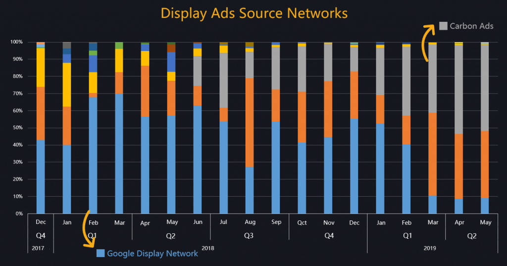 display ads source networks