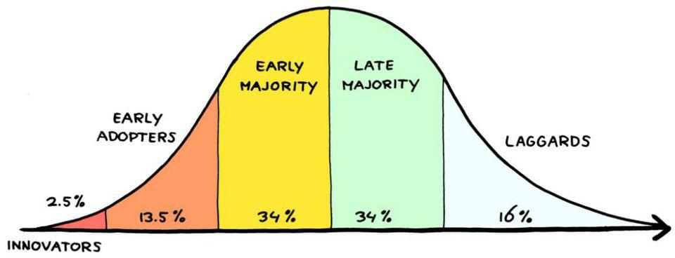 innovators line graph