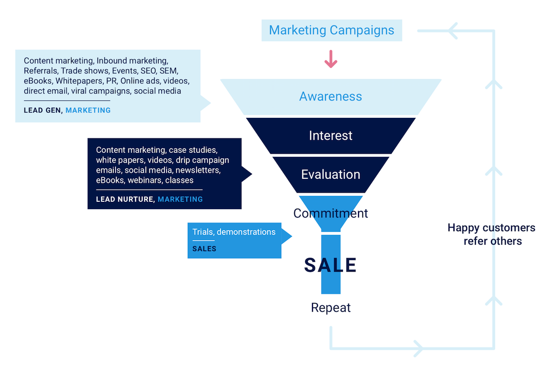 Demand generation funnel visualization
