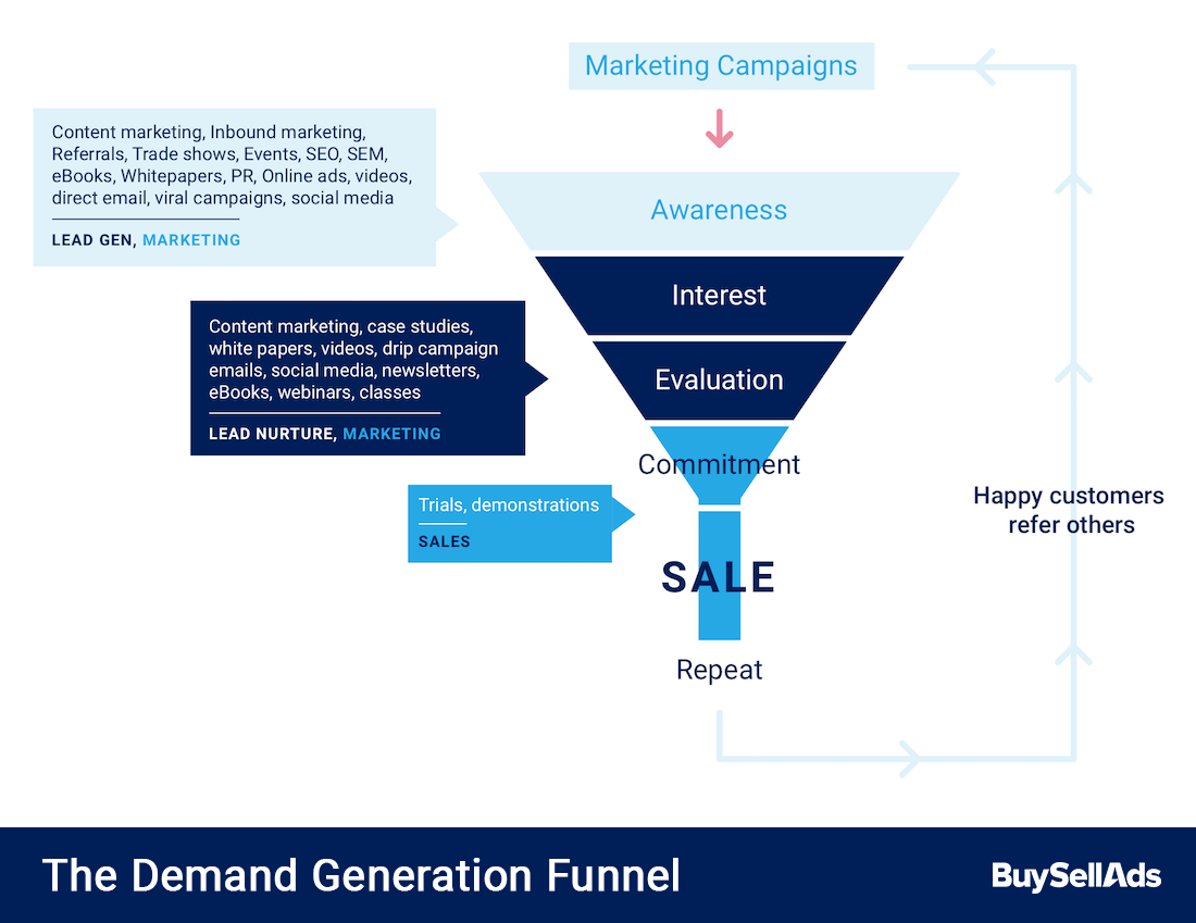 A visualization of the demand generation funnel.