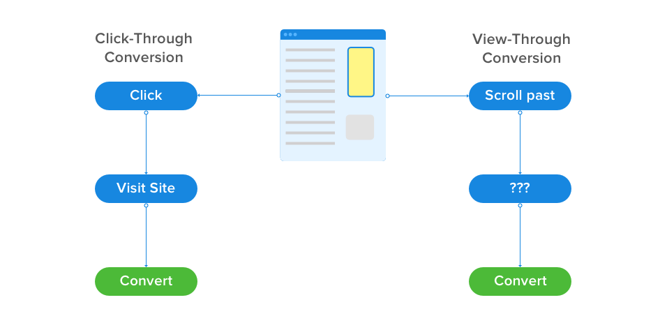 Difference between view-through conversions and click-through conversions