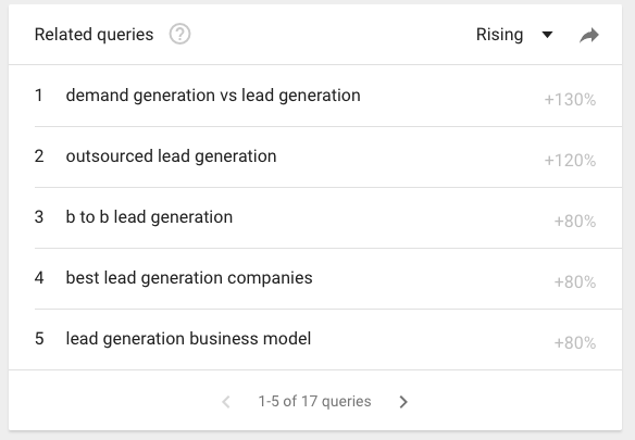Google Trends results for demand generation marketing.