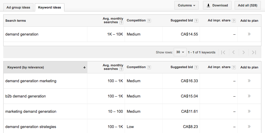 Google Keyword Planner is a demand generation tool that can be used for finding content ideas.