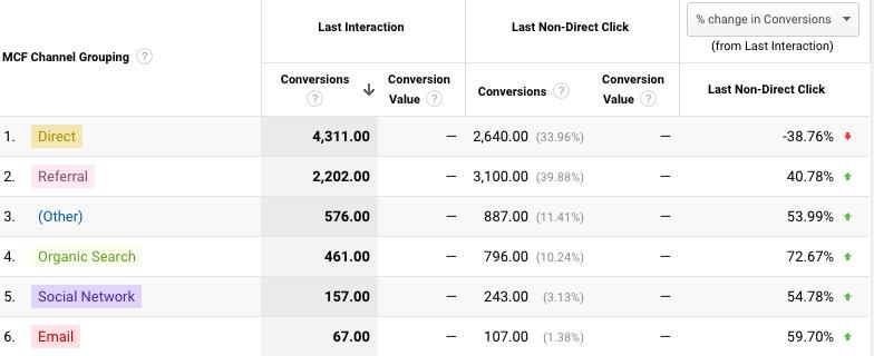 The Multi Channel Funnel report helps demand gen marketers understand attribution.